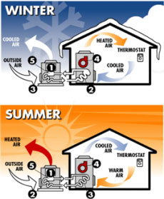 Diagram of heat pump operation